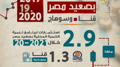 صورة وزارة التخطيط  تصدر تقريرًا حول قياس الأثر التنموي لبرنامج التنمية المحلية بصعيد مصر
