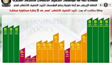 صورة مؤسسات التصنيف الائتماني تثبت تصنيف مصر بعد تعاملها الإيجابي مع أزمة كورونا