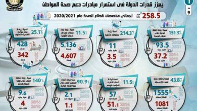 صورة بالإنفوجراف..رفع كفاءة منظومة الرعاية الصحية في مصر في الفترة من 2014 – 2020