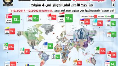صورة الجنيه المصري ضمن أفضل عملات العالم من حيث الأداء أمام الدولار في 4 سنوات