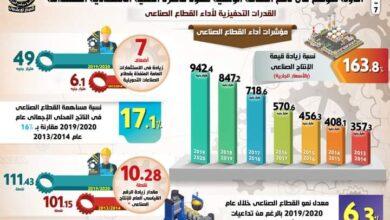 صورة الدولة تتوسع في دعم الصناعة الوطنية لتقود قاطرة التنمية الاقتصادية المستدامة