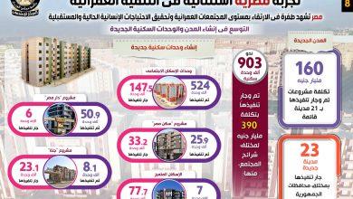 صورة مصر تشهد طفرة في الارتقاء بمستوى المجتمعات العمرانية وتحقيق الاحتياجات الإنسانية